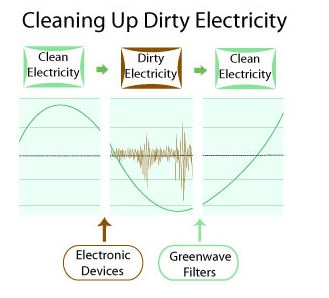 clean electricity